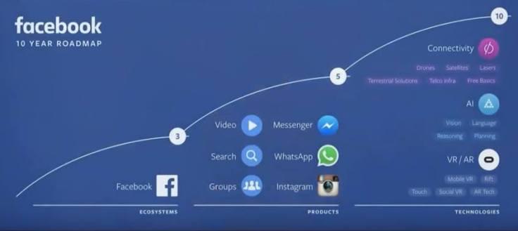 Facebook evoluzione