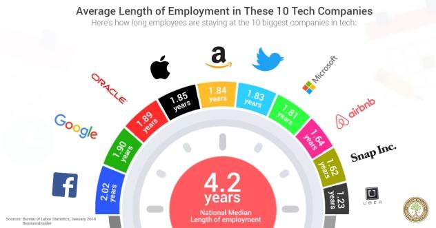 tempo medio dipendenti facebook e google in azienda, in un'infografica