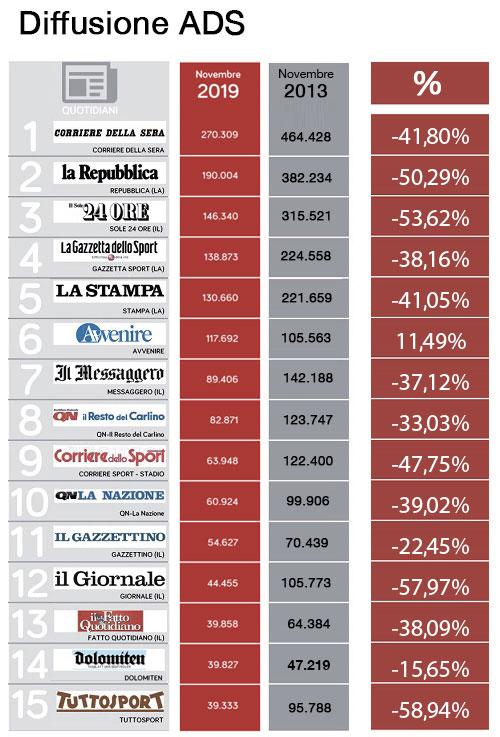 i numeri di vendita dei quotidiani cartacei in Italia negli ultimi otto anni